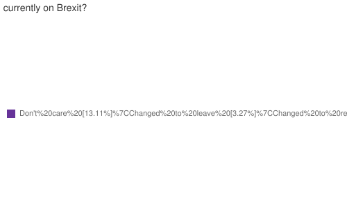 What is your opinion currently on Brexit?